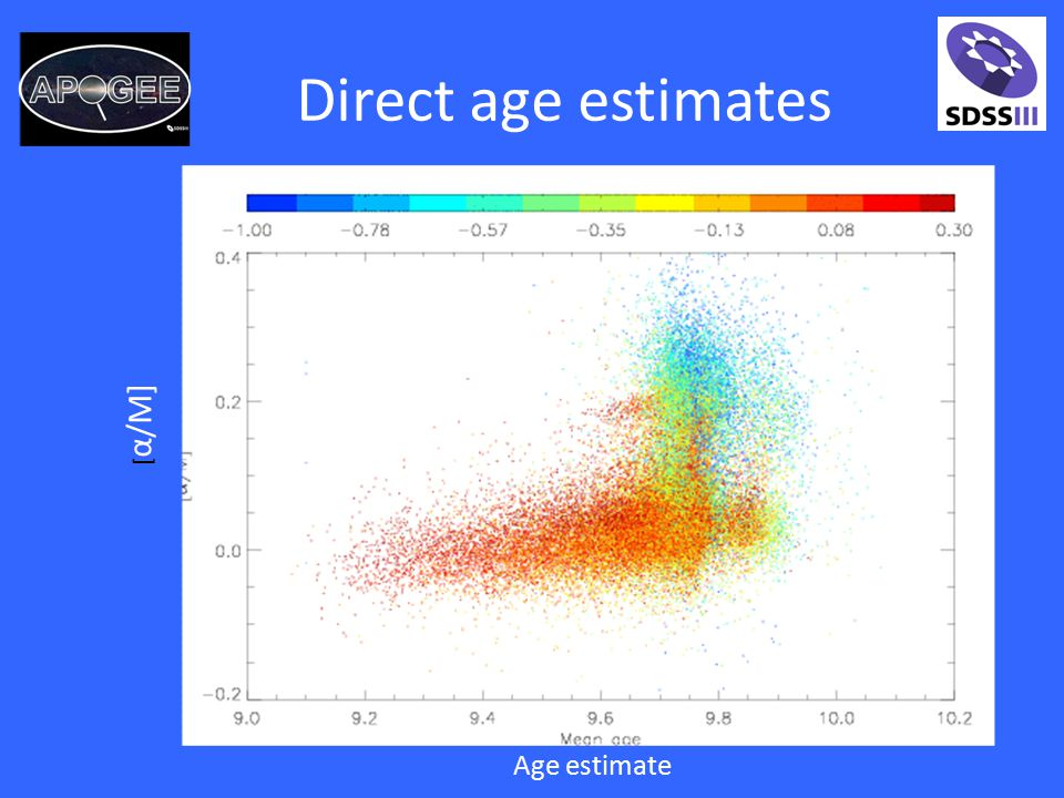 Direct age estimates Age estimate [ α/M]