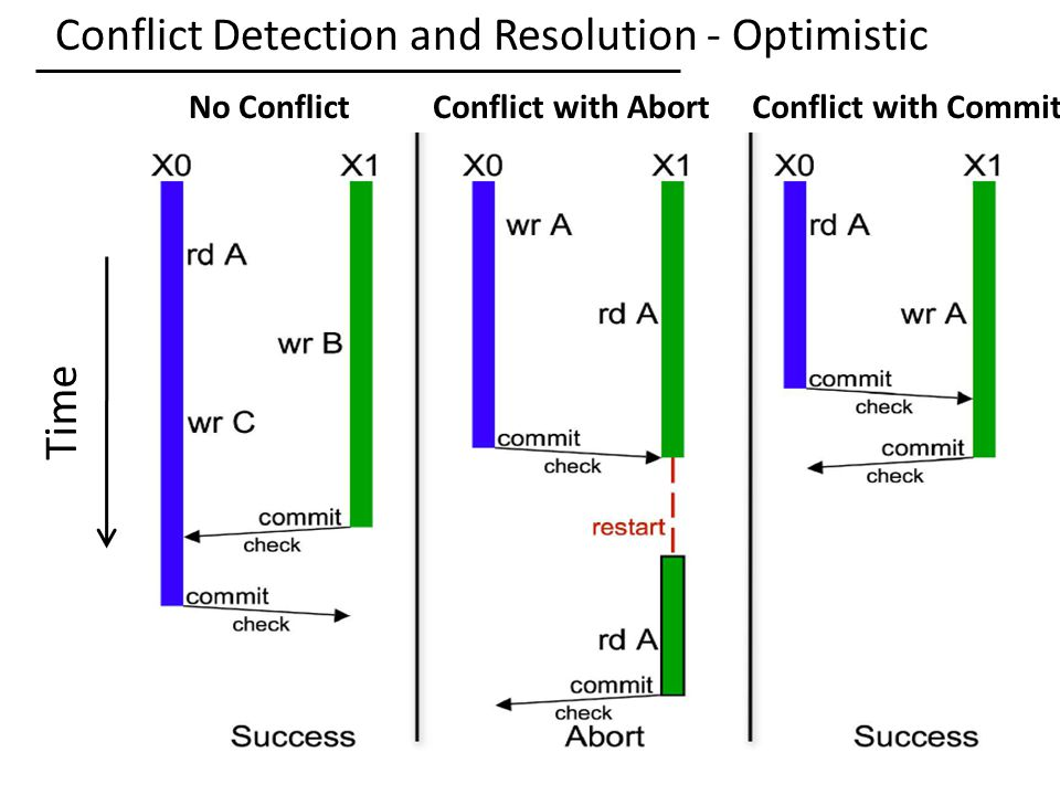 Conflict Detection and Resolution - Optimistic 35 Time No ConflictConflict with AbortConflict with Commit