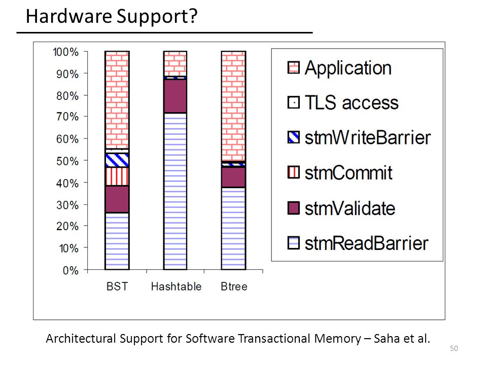 50 Hardware Support Architectural Support for Software Transactional Memory – Saha et al.