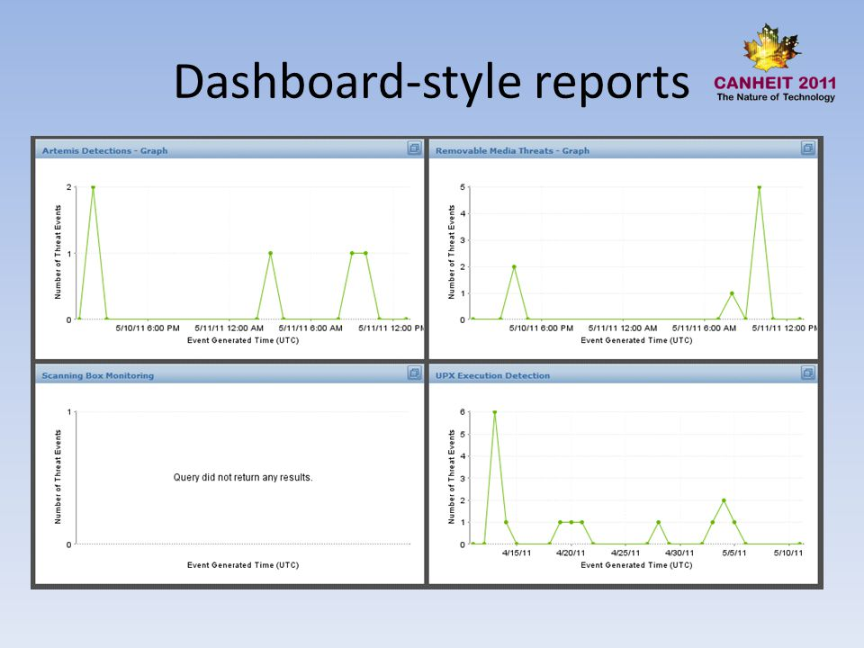 Dashboard-style reports