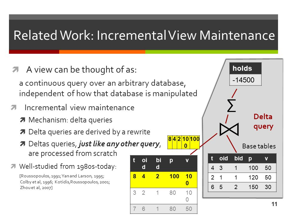 11 Related Work: Incremental View Maintenance  A view can be thought of as: a continuous query over an arbitrary database, independent of how that database is manipulated  Well-studied from 1980s-today: [Roussopoulos, 1991; Yan and Larson, 1995; Colby et al, 1996; Kotidis,Roussopoulos, 2001; Zhou et al, 2007]  Incremental view maintenance  Mechanism: delta queries  Delta queries are derived by a rewrite  Deltas queries, just like any other query, are processed from scratch ∑ Delta query Delta tables Base tables toidbidpv 43110050 21112050 65215030 84210 0 toi d bi d pv 842100 3218010 0 7618050 holds -14500