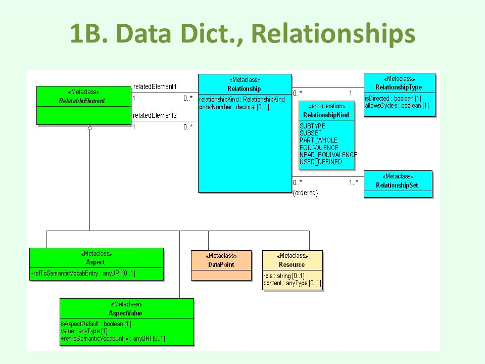 1B. Data Dict., Relationships