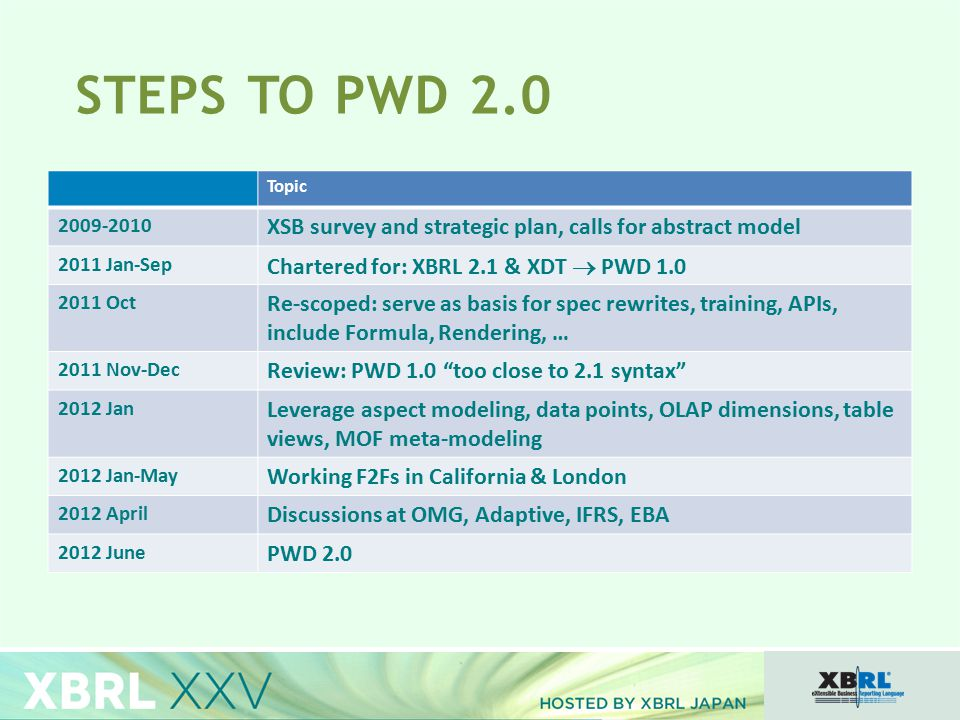 STEPS TO PWD 2.0 Topic 2009-2010 XSB survey and strategic plan, calls for abstract model 2011 Jan-Sep Chartered for: XBRL 2.1 & XDT  PWD 1.0 2011 Oct Re-scoped: serve as basis for spec rewrites, training, APIs, include Formula, Rendering, … 2011 Nov-Dec Review: PWD 1.0 too close to 2.1 syntax 2012 Jan Leverage aspect modeling, data points, OLAP dimensions, table views, MOF meta-modeling 2012 Jan-May Working F2Fs in California & London 2012 April Discussions at OMG, Adaptive, IFRS, EBA 2012 June PWD 2.0
