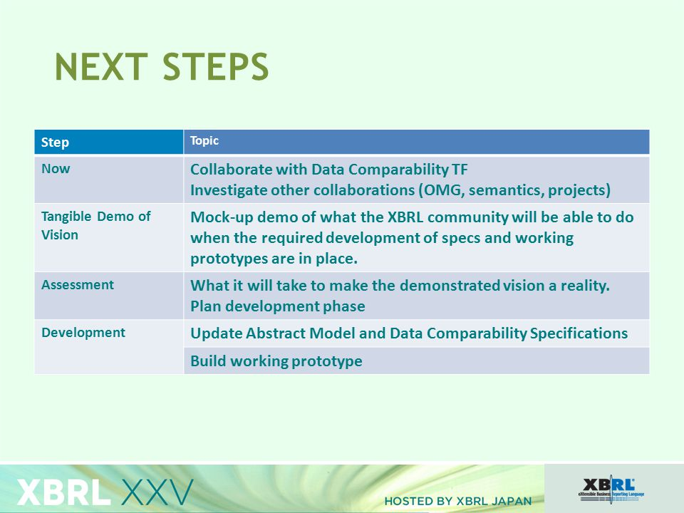 NEXT STEPS Step Topic Now Collaborate with Data Comparability TF Investigate other collaborations (OMG, semantics, projects) Tangible Demo of Vision Mock-up demo of what the XBRL community will be able to do when the required development of specs and working prototypes are in place.