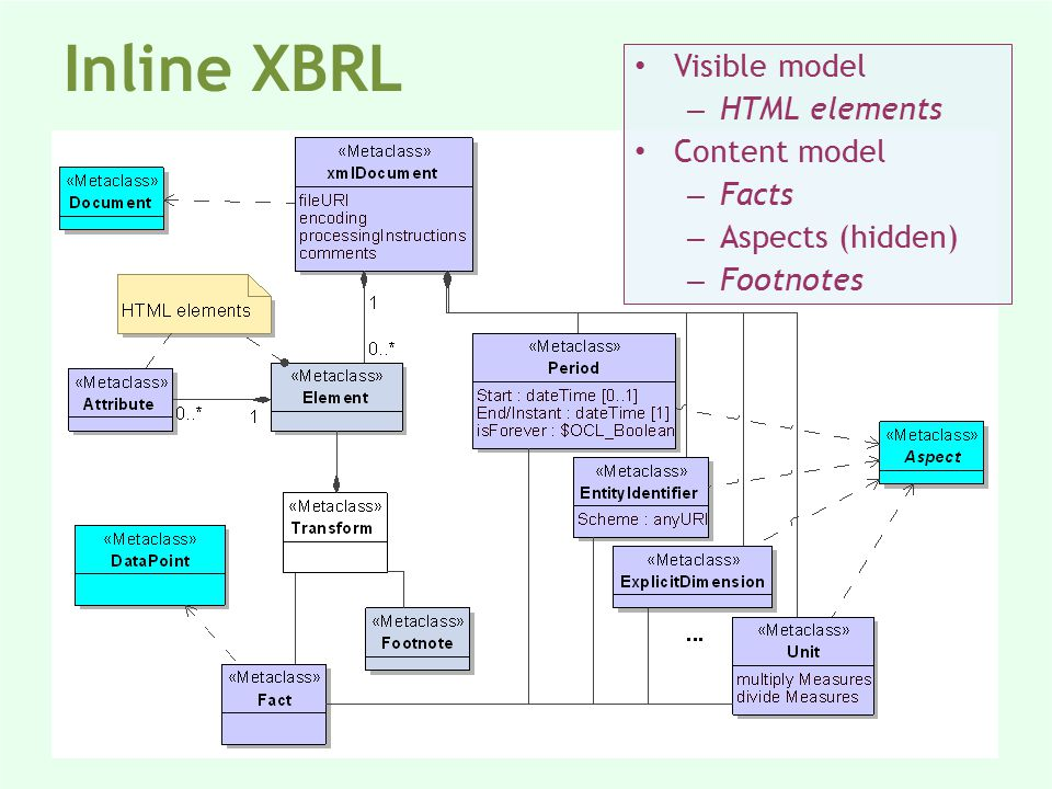 Visible model – HTML elements Content model – Facts – Aspects (hidden) – Footnotes Inline XBRL