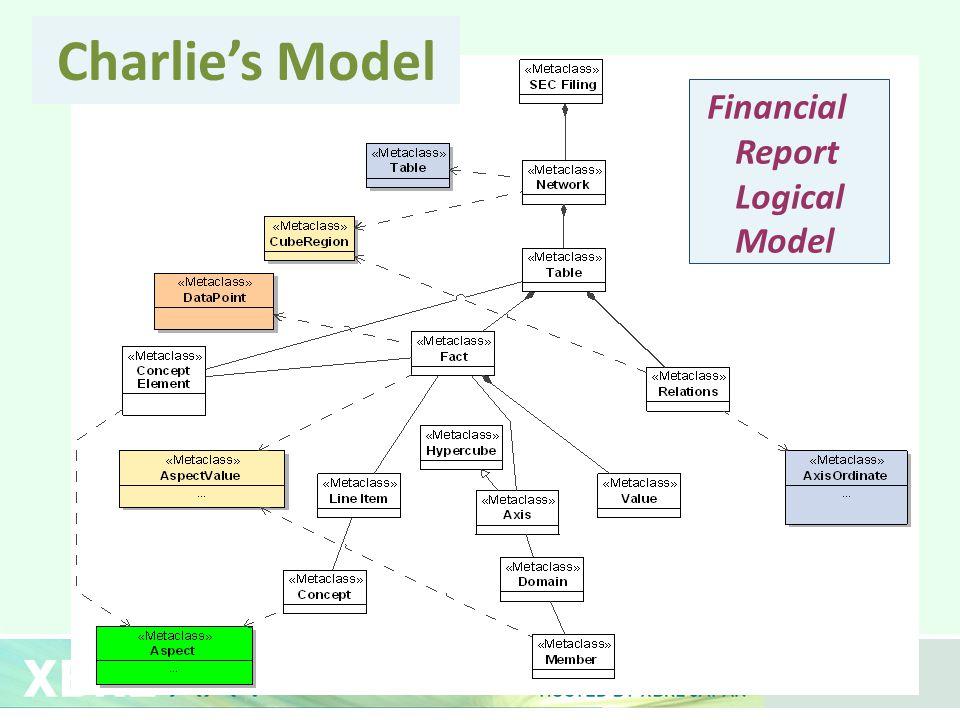 Charlie's Model Financial Report Logical Model