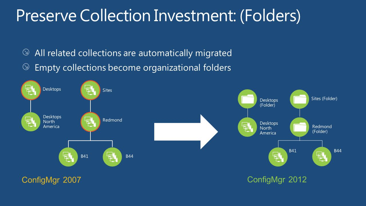 All related collections are automatically migrated Empty collections become organizational folders ConfigMgr 2007 Sites Desktops Redmond Desktops Nort