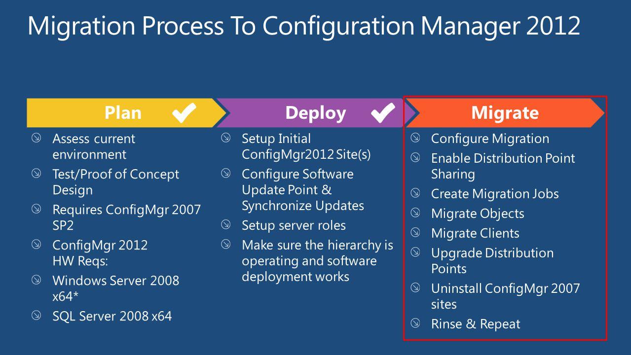 Assess current environment Test/Proof of Concept Design Requires ConfigMgr 2007 SP2 ConfigMgr 2012 HW Reqs: Windows Server 2008 x64* SQL Server 2008 x