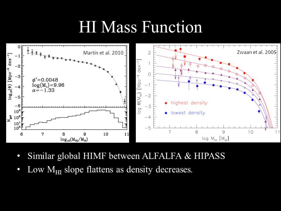 HI Mass Function Similar global HIMF between ALFALFA & HIPASS Low M HI slope flattens as density decreases.