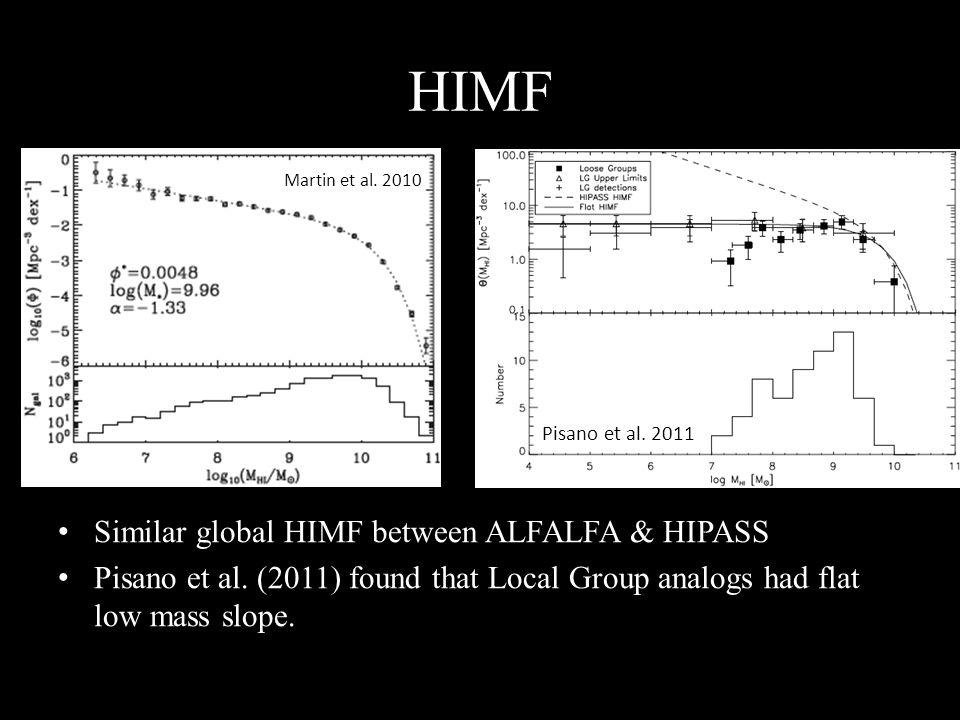 HIMF Similar global HIMF between ALFALFA & HIPASS Pisano et al.