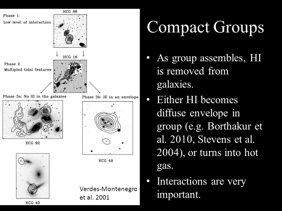Verdes-Montenegro et al. 2001 Compact Groups As group assembles, HI is removed from galaxies.
