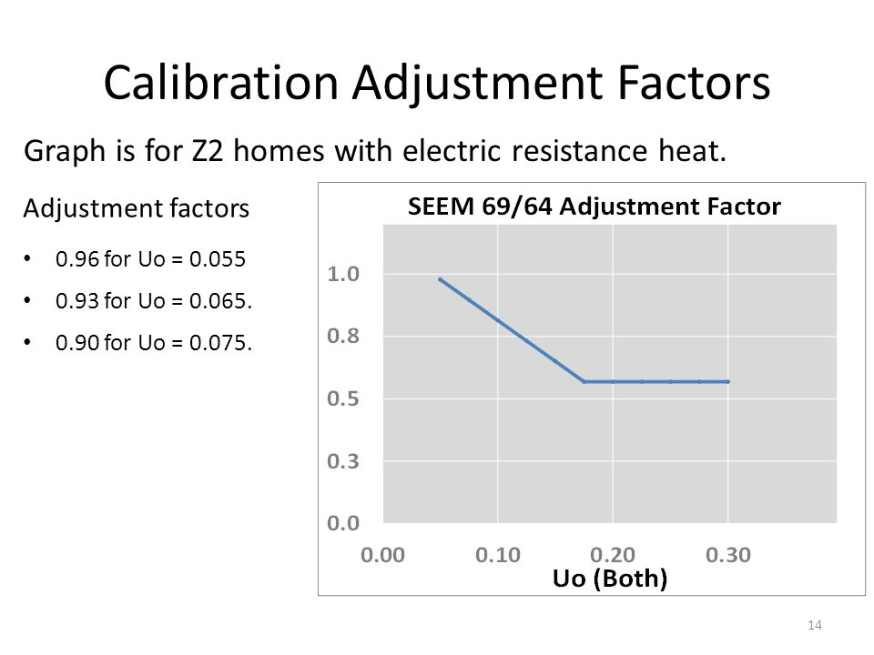 Calibration Adjustment Factors 14 Adjustment factors 0.96 for Uo = 0.055 0.93 for Uo = 0.065. 0.90 for Uo = 0.075. Graph is for Z2 homes with electric