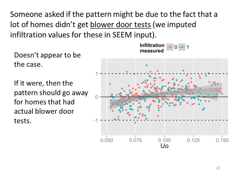Someone asked if the pattern might be due to the fact that a lot of homes didn't get blower door tests (we imputed infiltration values for these in SEEM input).