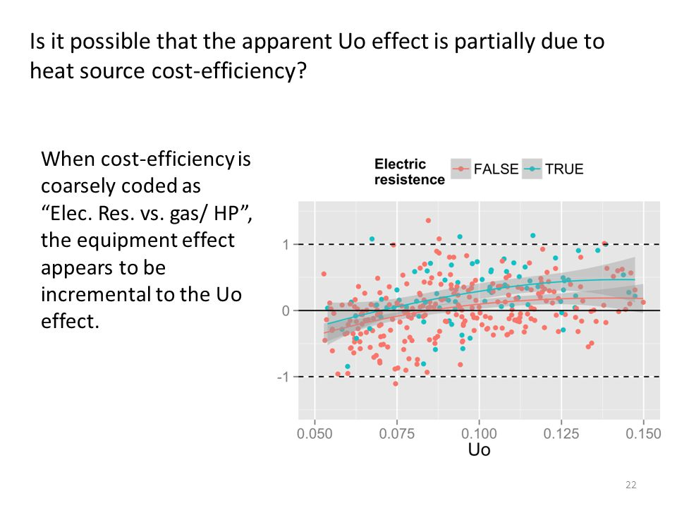 Is it possible that the apparent Uo effect is partially due to heat source cost-efficiency.