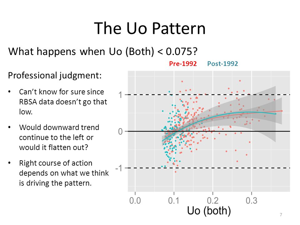 The Uo Pattern 7 Professional judgment: Can't know for sure since RBSA data doesn't go that low.