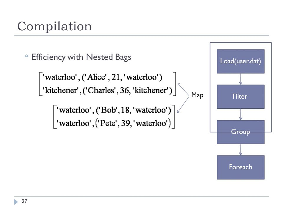 Compilation  Efficiency with Nested Bags Map Load(user.dat) Filter Group Foreach 37