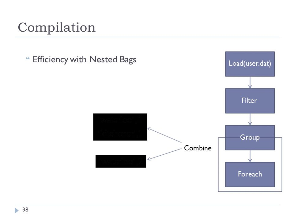 Compilation  Efficiency with Nested Bags Load(user.dat) Filter Group Combine Foreach 38