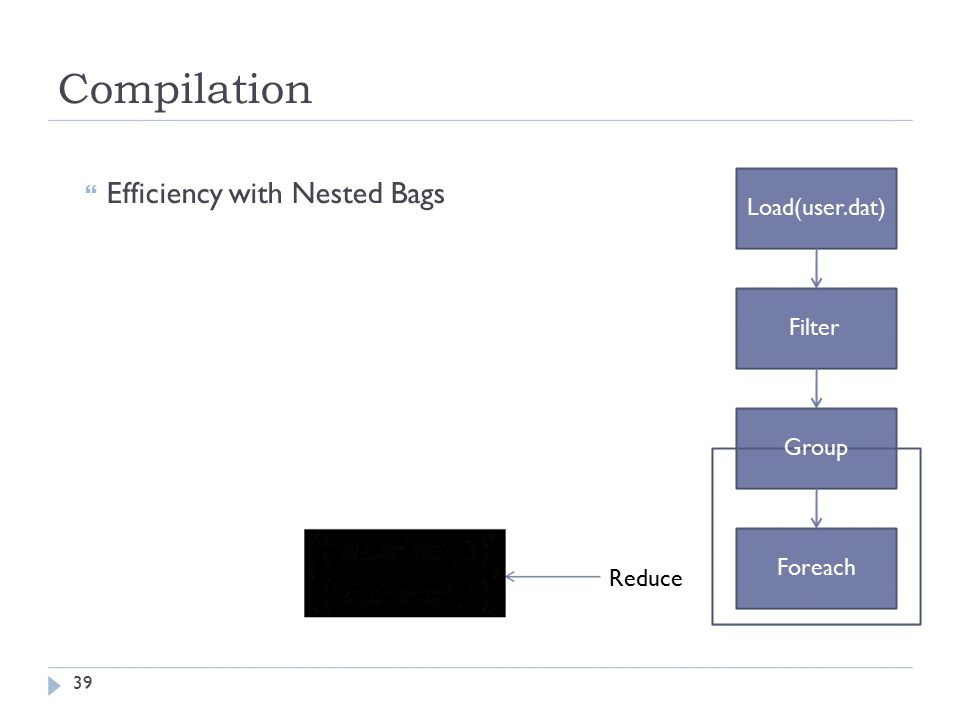 Compilation  Efficiency with Nested Bags Reduce Load(user.dat) Filter Group Foreach 39