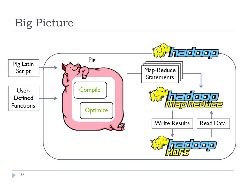 Big Picture Pig Latin Script User- Defined Functions Pig Map-Reduce Statements Compile Optimize Write ResultsRead Data 10