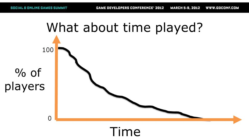 Time % of players 100 0 What about time played