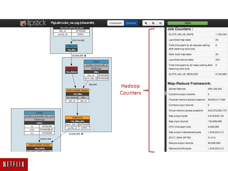 Hadoop Counters