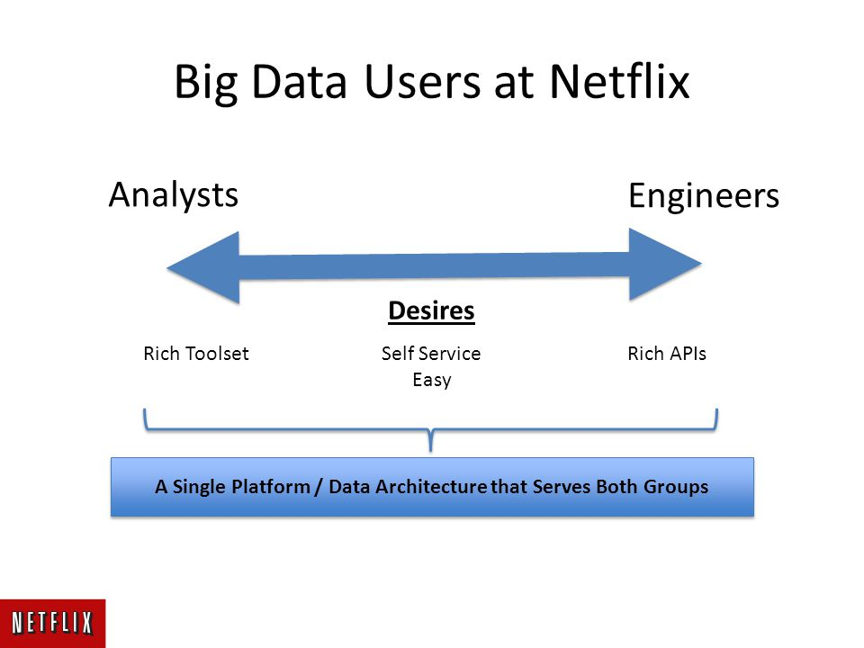 Big Data Users at Netflix Analysts Engineers Desires Self Service Easy Rich ToolsetRich APIs A Single Platform / Data Architecture that Serves Both Gr