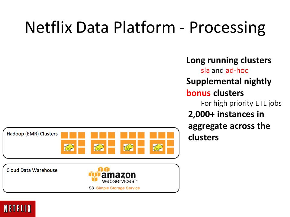 Netflix Data Platform - Processing Long running clusters sla and ad-hoc Supplemental nightly bonus clusters For high priority ETL jobs 2,000+ instances in aggregate across the clusters
