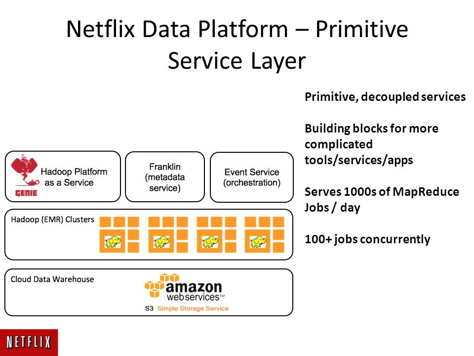 Netflix Data Platform – Primitive Service Layer Primitive, decoupled services Building blocks for more complicated tools/services/apps Serves 1000s of MapReduce Jobs / day 100+ jobs concurrently