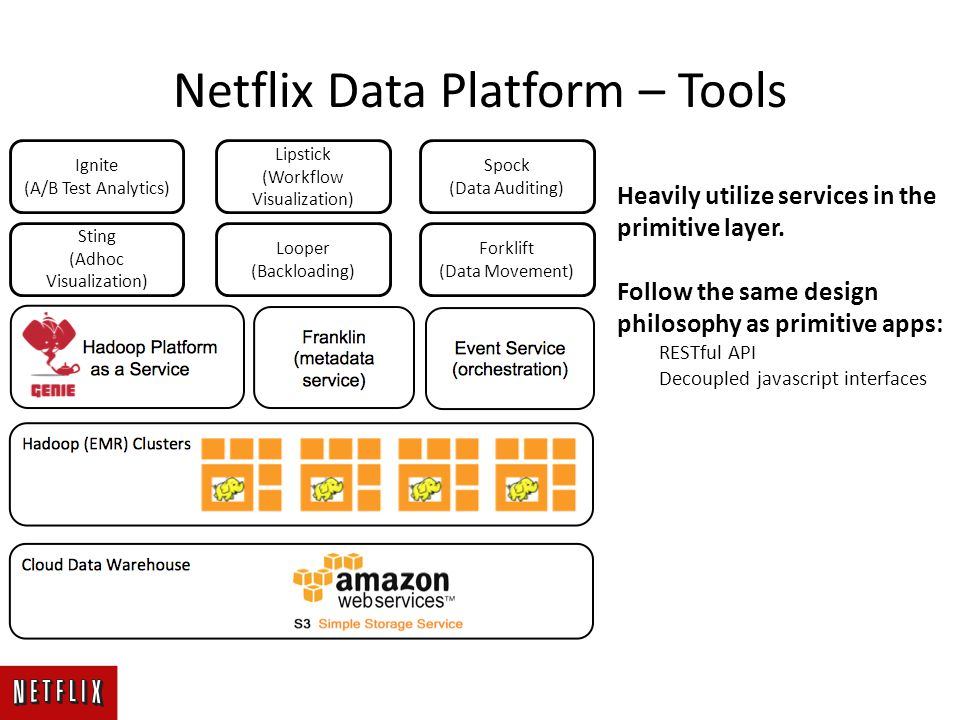 Netflix Data Platform – Tools Sting (Adhoc Visualization) Looper (Backloading) Forklift (Data Movement) Ignite (A/B Test Analytics) Lipstick (Workflow Visualization) Spock (Data Auditing) Heavily utilize services in the primitive layer.