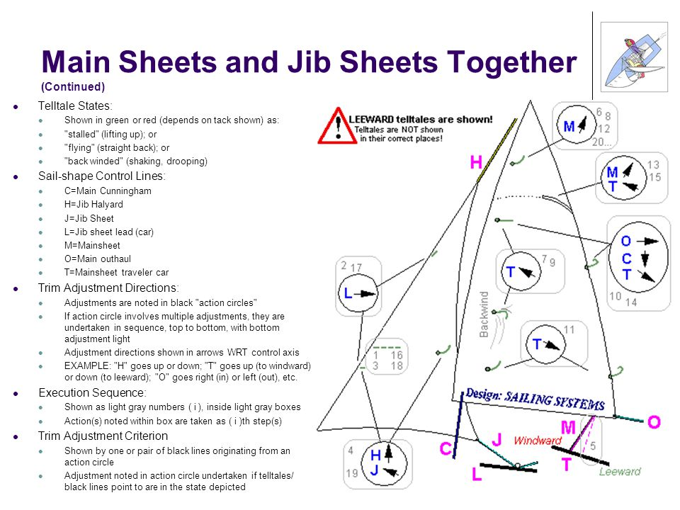 Main Sheets and Jib Sheets Together (Continued) Telltale States: Shown in green or red (depends on tack shown) as: stalled (lifting up); or flying (straight back); or back winded (shaking, drooping) Sail-shape Control Lines: C=Main Cunningham H=Jib Halyard J=Jib Sheet L=Jib sheet lead (car) M=Mainsheet O=Main outhaul T=Mainsheet traveler car Trim Adjustment Directions: Adjustments are noted in black action circles If action circle involves multiple adjustments, they are undertaken in sequence, top to bottom, with bottom adjustment light Adjustment directions shown in arrows WRT control axis EXAMPLE: H goes up or down; T goes up (to windward) or down (to leeward); O goes right (in) or left (out), etc.