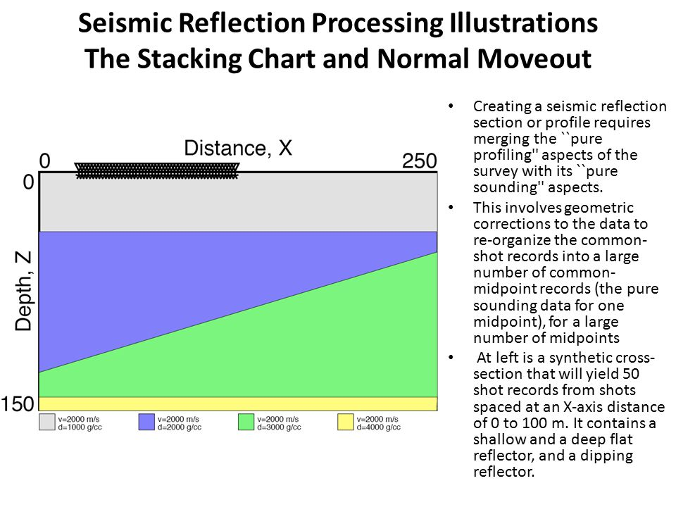 Seismic Reflection Processing Illustrations The Stacking Chart and Normal Moveout Creating a seismic reflection section or profile requires merging the ``pure profiling aspects of the survey with its ``pure sounding aspects.