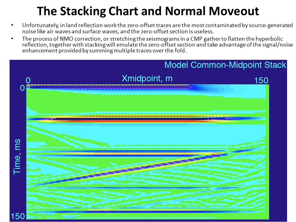The Stacking Chart and Normal Moveout Unfortunately, in land reflection work the zero-offset traces are the most contaminated by source-generated nois