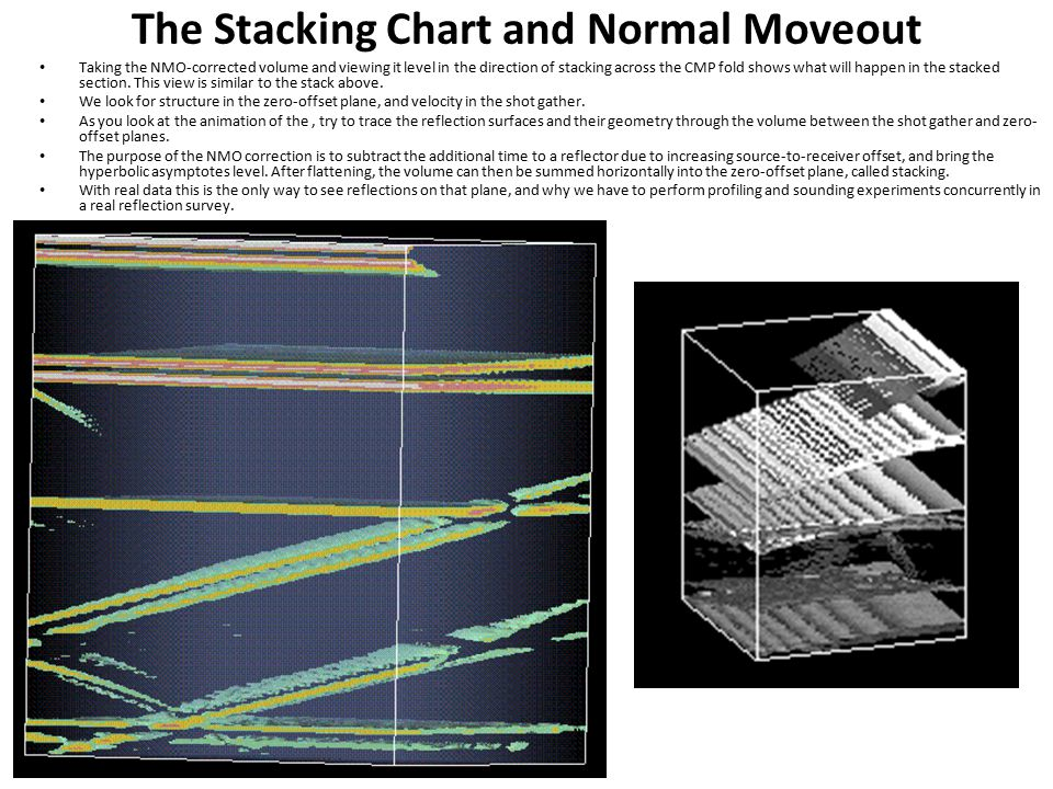 The Stacking Chart and Normal Moveout Taking the NMO-corrected volume and viewing it level in the direction of stacking across the CMP fold shows what will happen in the stacked section.
