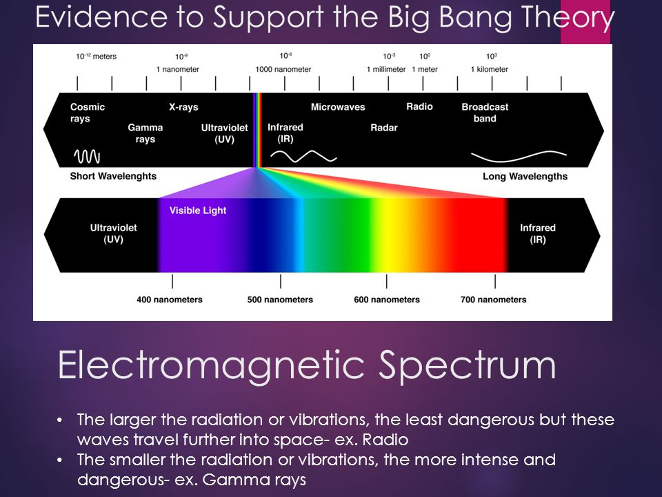 Electromagnetic Spectrum The larger the radiation or vibrations, the least dangerous but these waves travel further into space- ex. Radio The smaller