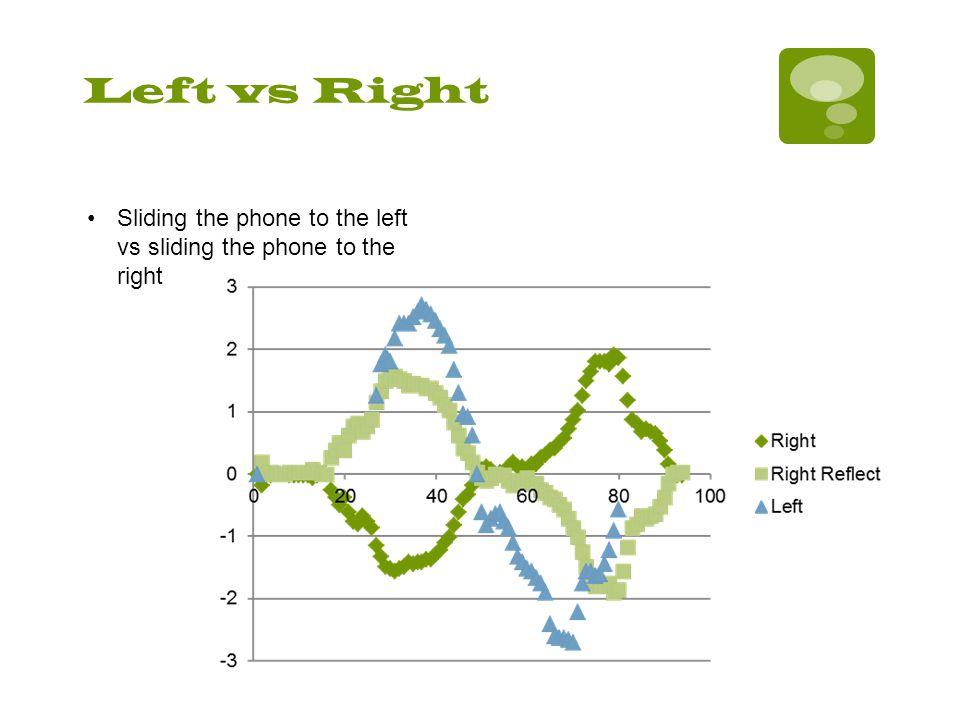 Left vs Right Sliding the phone to the left vs sliding the phone to the right