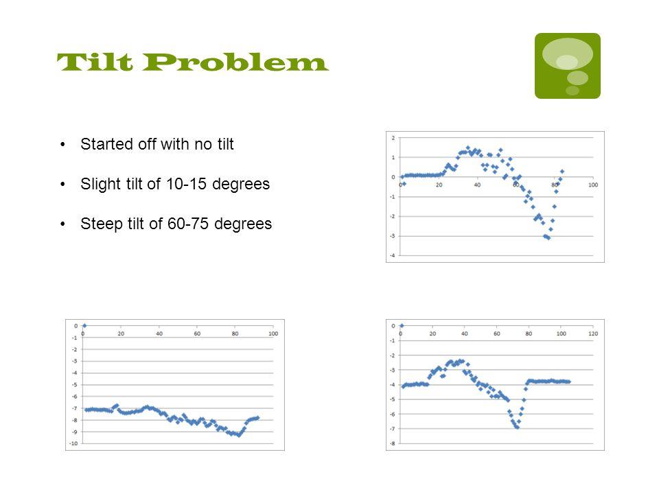 Tilt Problem Started off with no tilt Slight tilt of 10-15 degrees Steep tilt of 60-75 degrees