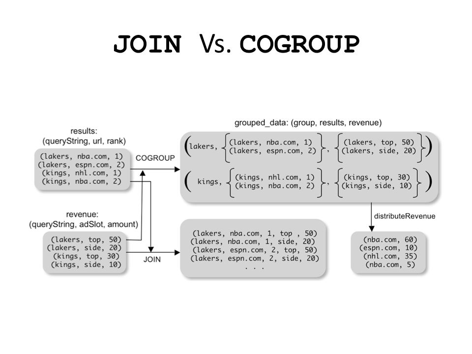 JOIN Vs. COGROUP