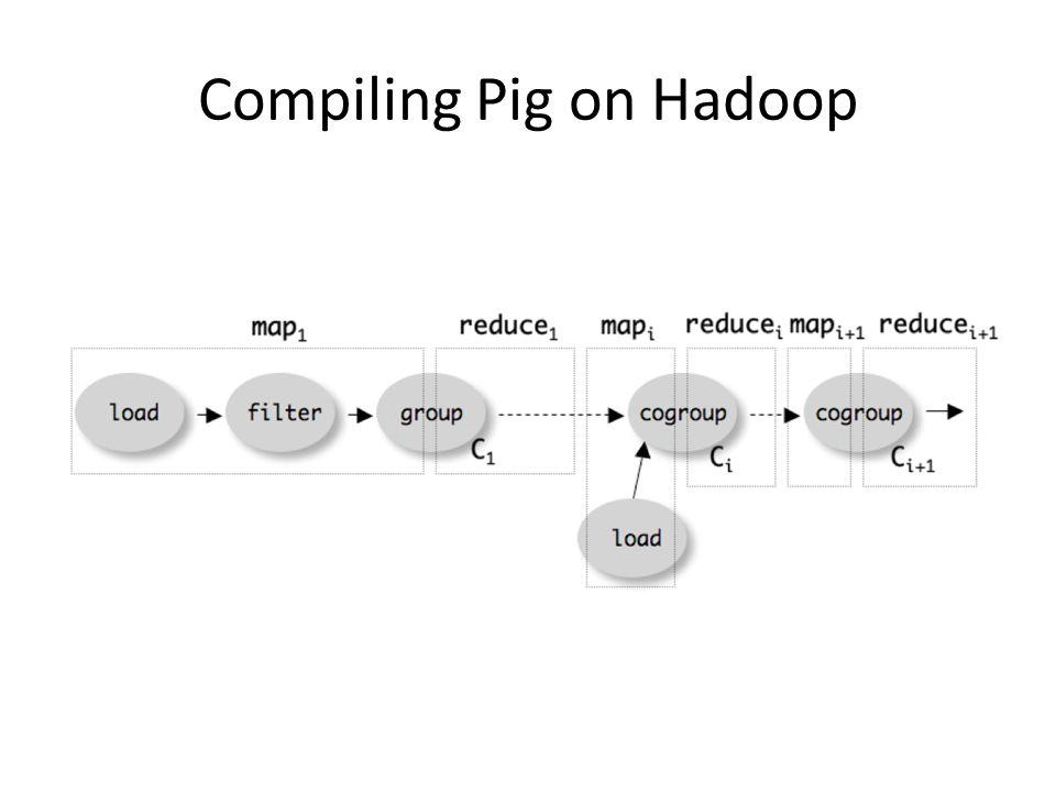Compiling Pig on Hadoop