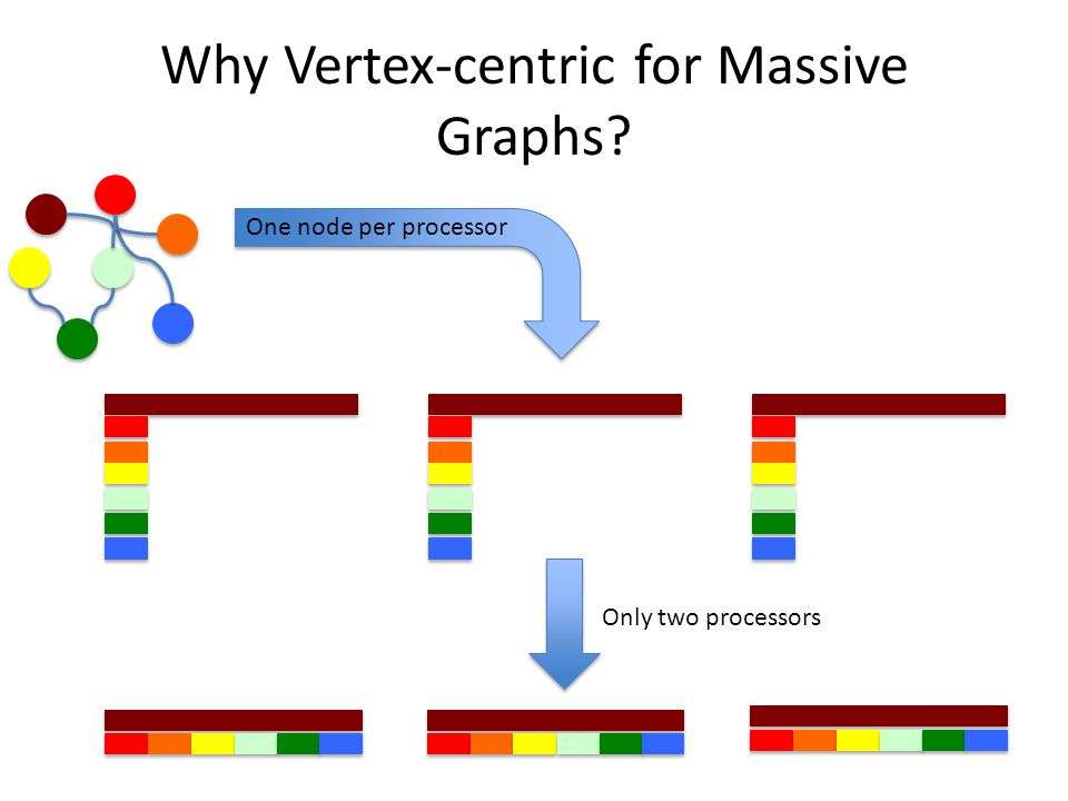 Why Vertex-centric for Massive Graphs One node per processor Only two processors