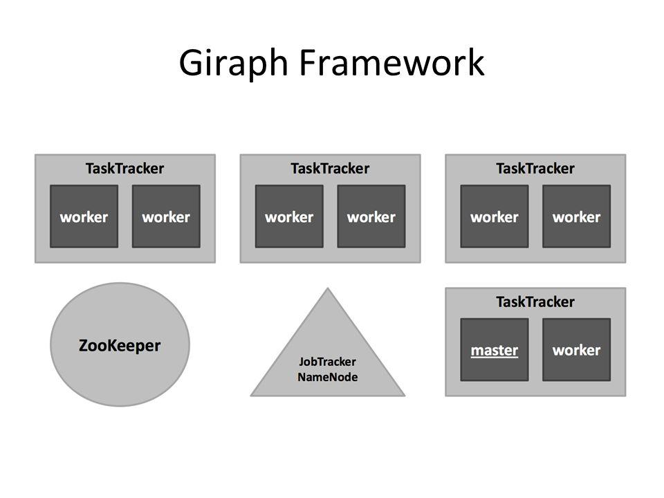 Giraph Framework