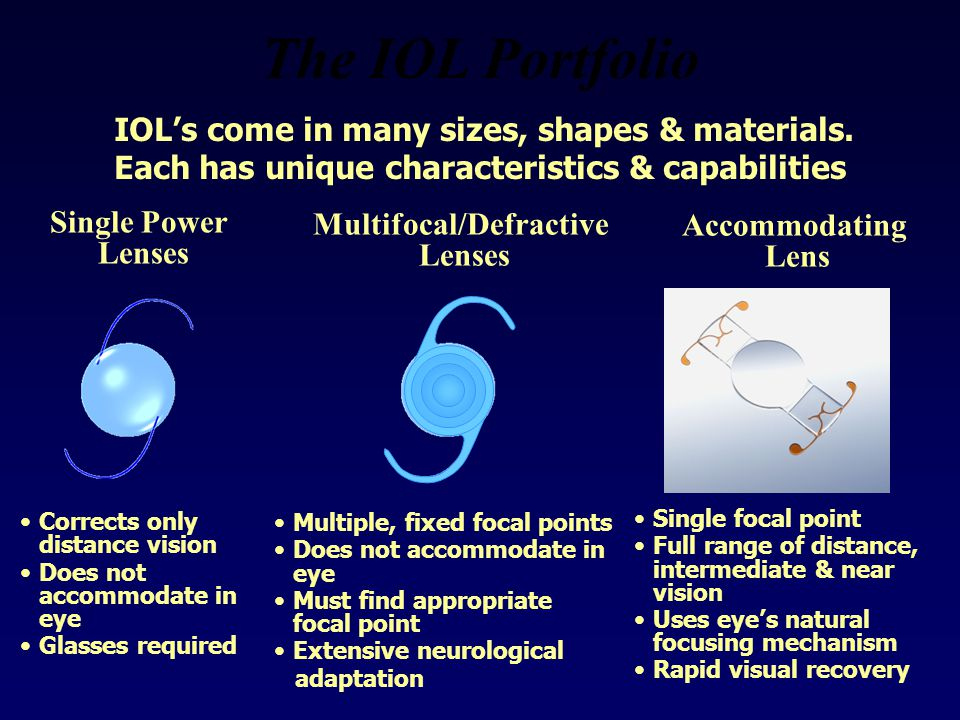 The IOL Portfolio IOL's come in many sizes, shapes & materials.