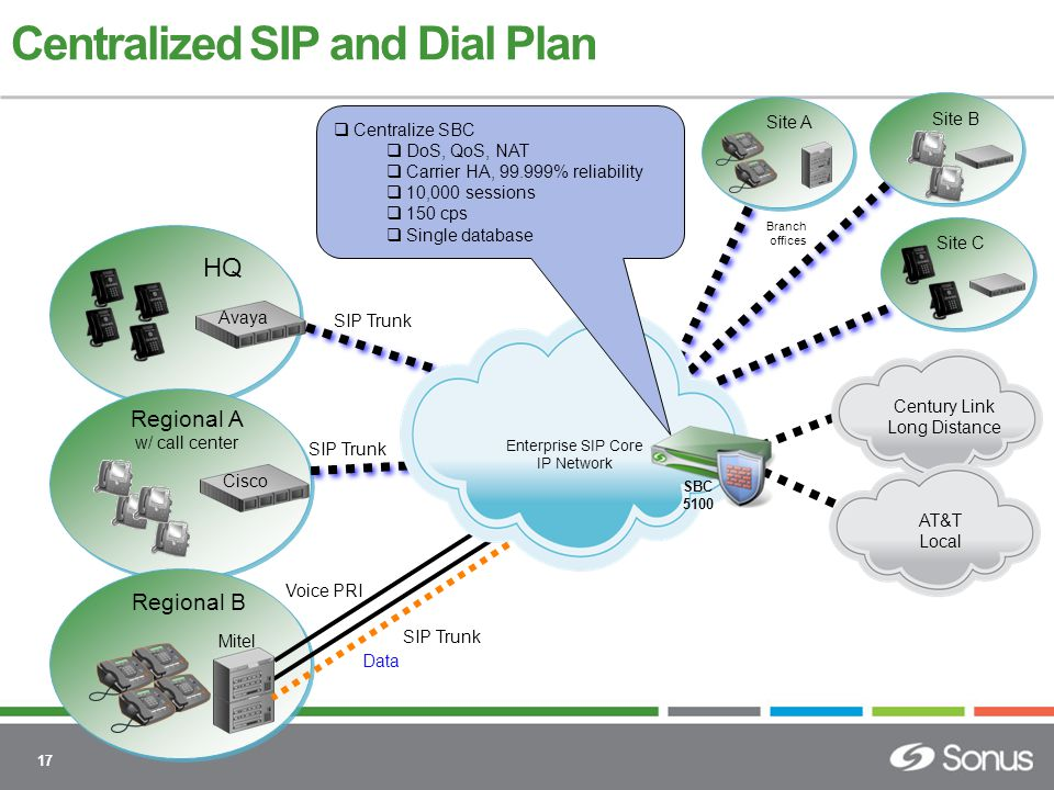 17 HQ Avaya Centralized SIP and Dial Plan SIP Trunk Regional A w/ call center Regional B Mitel SIP Trunk Cisco Voice PRI Site A Data  Centralize SBC  DoS, QoS, NAT  Carrier HA, 99.999% reliability  10,000 sessions  150 cps  Single database Branch offices SBC 5100 Century Link Long Distance AT&T Local Enterprise SIP Core IP Network Site B Site C SIP Trunk