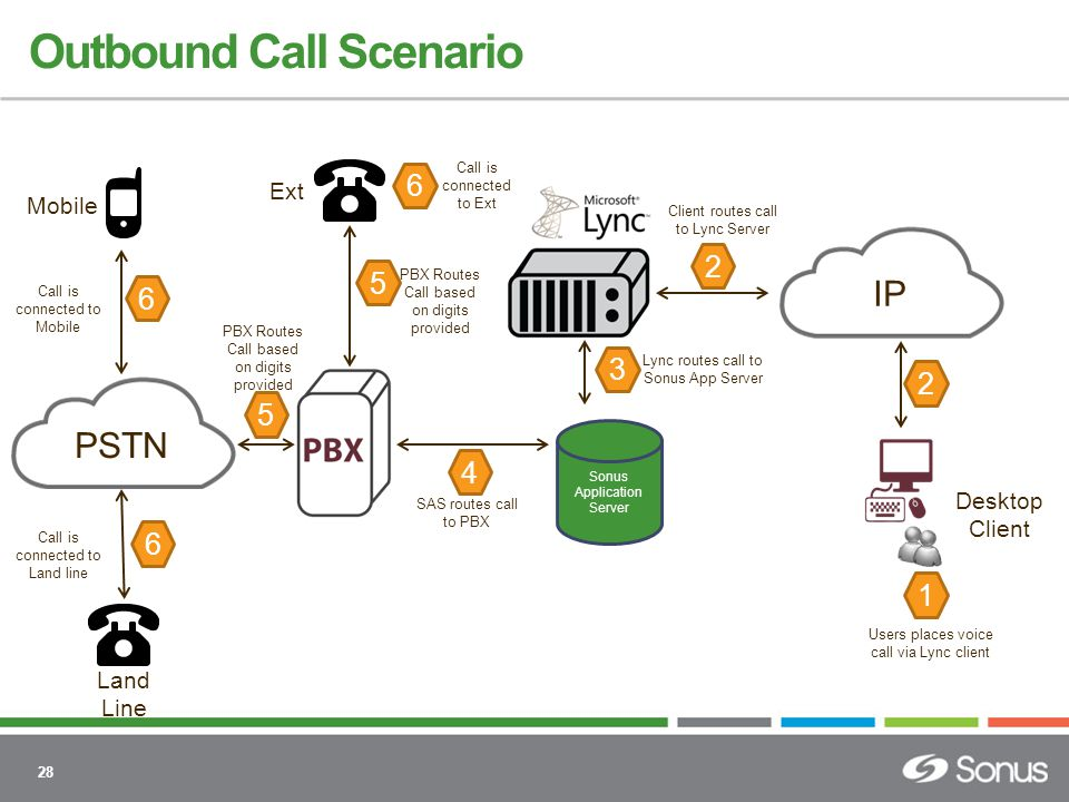 28 PSTN IP Mobile Land Line Desktop Client Outbound Call Scenario 6 6 5 5 4 3 2 2 1 Call is connected to Mobile Call is connected to Land line PBX Routes Call based on digits provided SAS routes call to PBX Lync routes call to Sonus App Server Ext Client routes call to Lync Server Users places voice call via Lync client 6 Call is connected to Ext PBX Routes Call based on digits provided Sonus Application Server