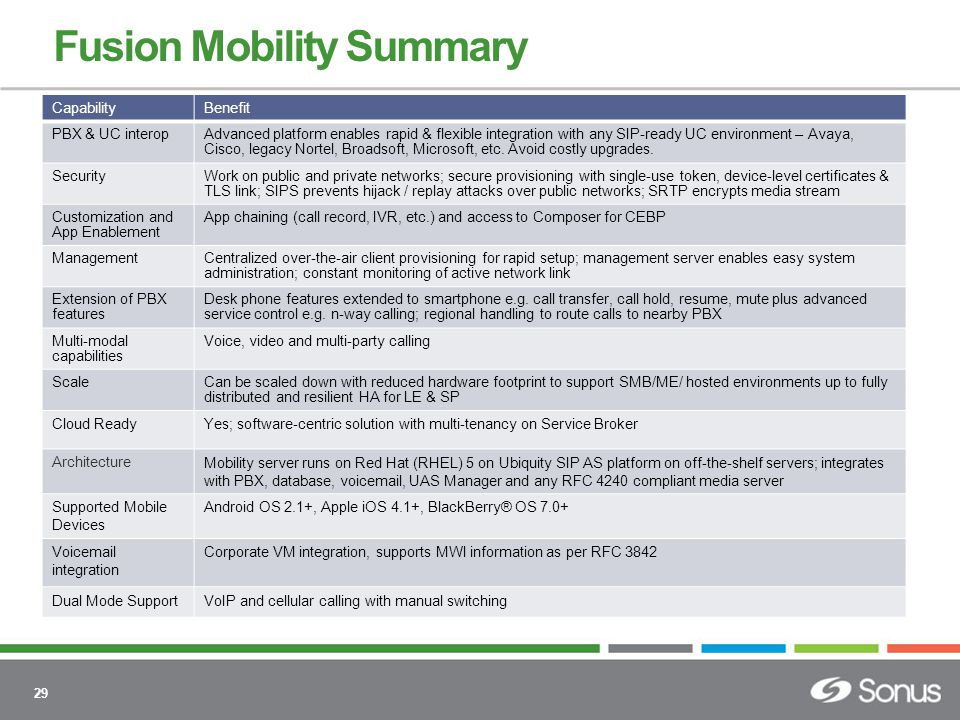 29 Fusion Mobility Summary CapabilityBenefit PBX & UC interopAdvanced platform enables rapid & flexible integration with any SIP-ready UC environment – Avaya, Cisco, legacy Nortel, Broadsoft, Microsoft, etc.