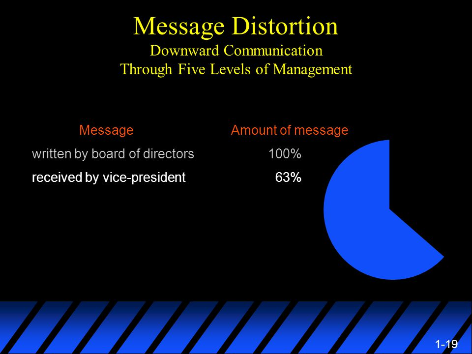 1-19 Message Distortion Downward Communication Through Five Levels of Management Message Amount of message written by board of directors100% received by vice-president 63%