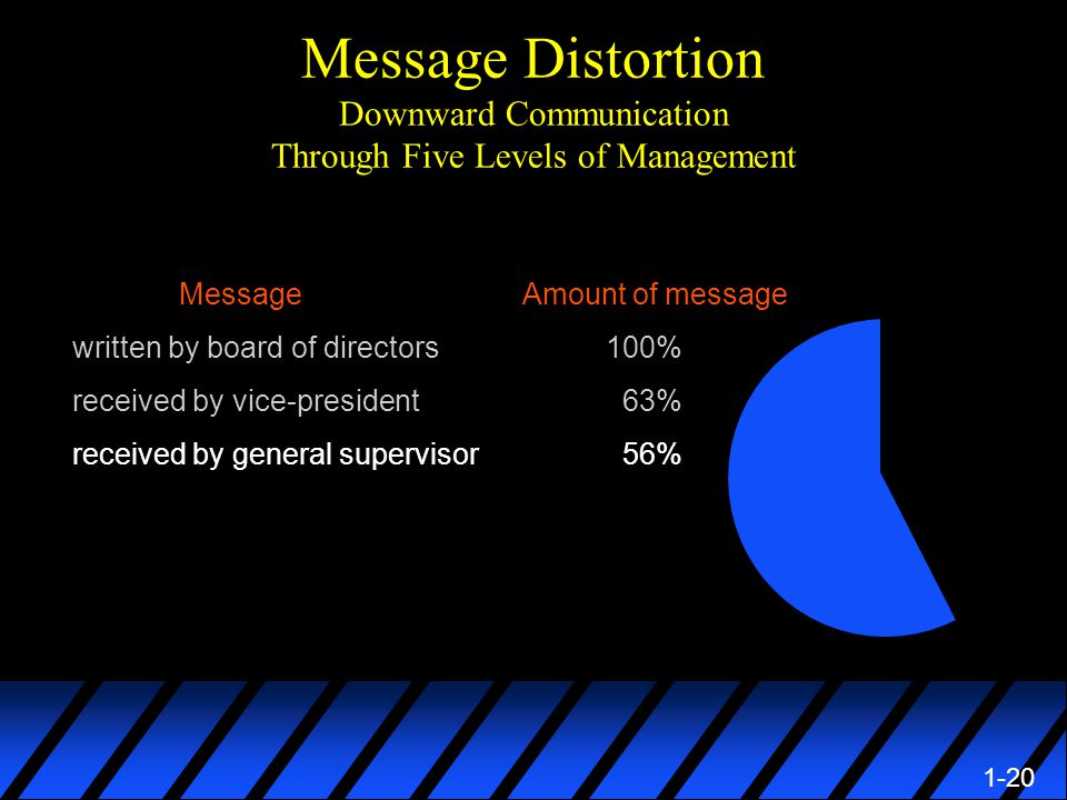 1-20 Message Distortion Downward Communication Through Five Levels of Management Message Amount of message written by board of directors100% received by vice-president 63% received by general supervisor 56%