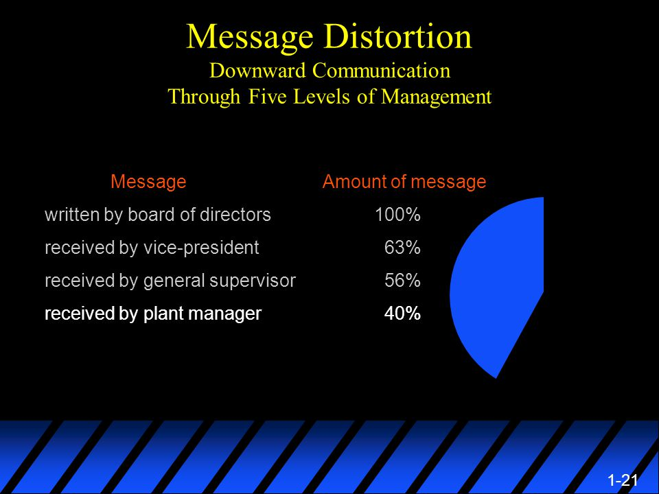 1-21 Message Distortion Downward Communication Through Five Levels of Management Message Amount of message written by board of directors100% received by vice-president 63% received by general supervisor 56% received by plant manager 40%