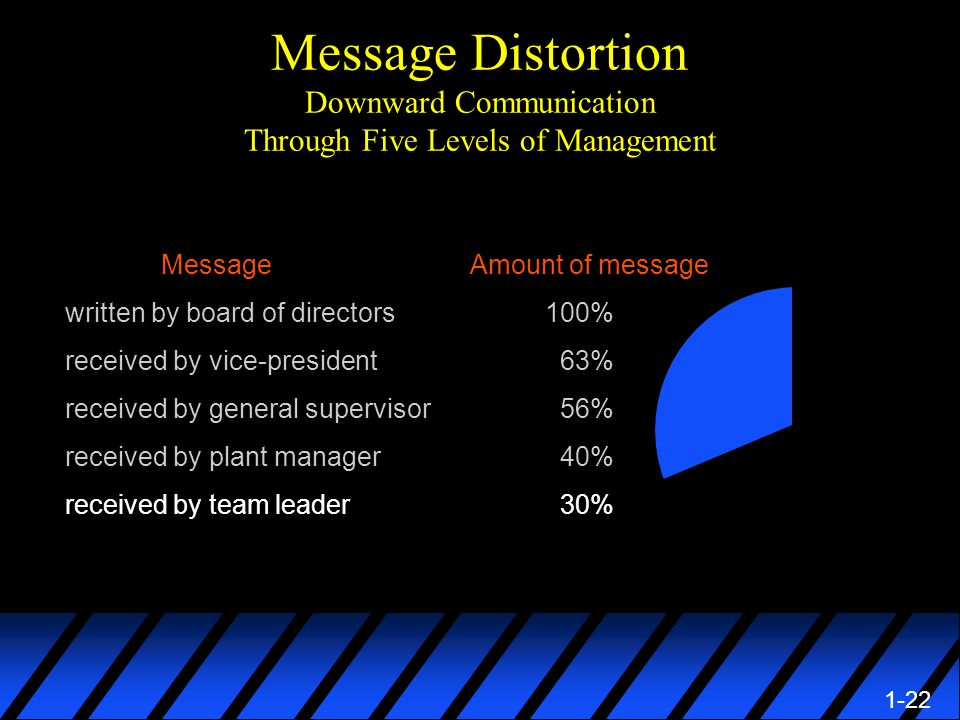 1-22 Message Distortion Downward Communication Through Five Levels of Management Message Amount of message written by board of directors100% received by vice-president 63% received by general supervisor 56% received by plant manager 40% received by team leader 30%