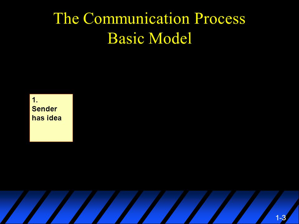 1-3 The Communication Process Basic Model 1. Sender has idea