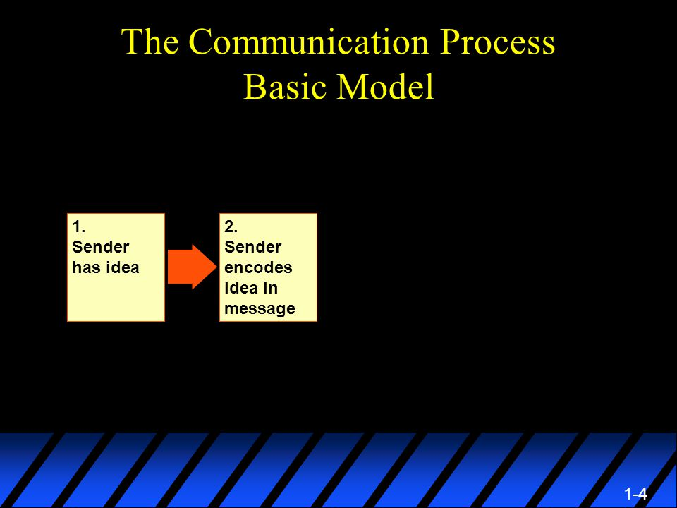 1-4 The Communication Process Basic Model 2. Sender encodes idea in message 1. Sender has idea